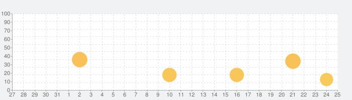 ITパスポート 一問一答問題集の話題指数グラフ(9月25日(金))