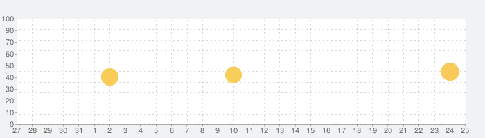 myBridge - 名刺管理アプリ by LINEの話題指数グラフ(9月25日(金))