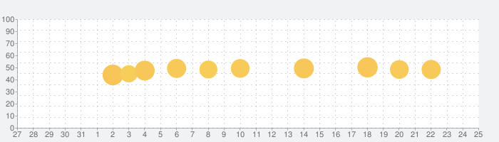 IG Views: プロフィール インスタ フォローチェックの話題指数グラフ(1月25日(月))