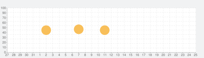 テキスト編集 Textforce for Dropboxの話題指数グラフ(1月25日(月))