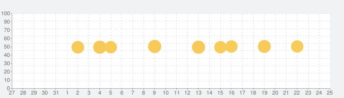 Babyプラスの話題指数グラフ(1月25日(月))