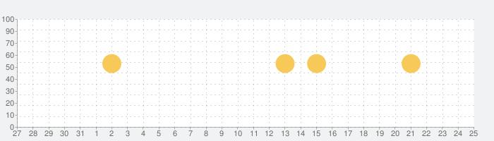 Shazam - 音楽認識の話題指数グラフ(9月25日(土))