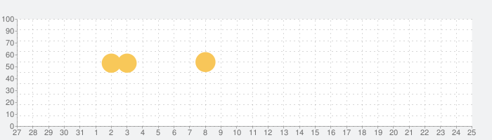 GDOゴルフショップ ‐GDO(ゴルフダイジェスト・オンライン)‐の話題指数グラフ(6月25日(金))