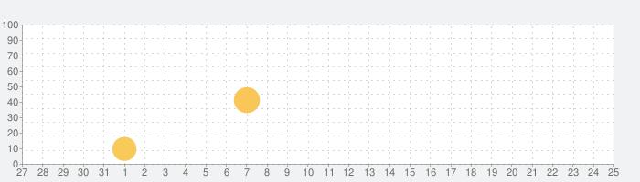 Followly: レポートと分析の話題指数グラフ(9月25日(土))