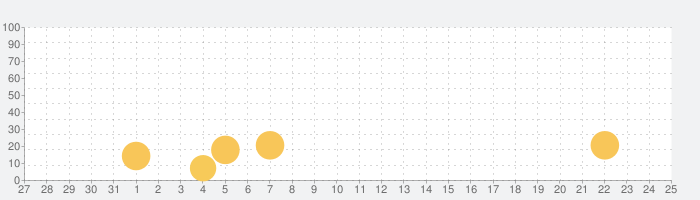 J SPORTS オンデマンドの話題指数グラフ(11月25日(水))