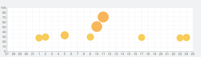 金沢将棋2 ~レベル300~の話題指数グラフ(9月25日(金))