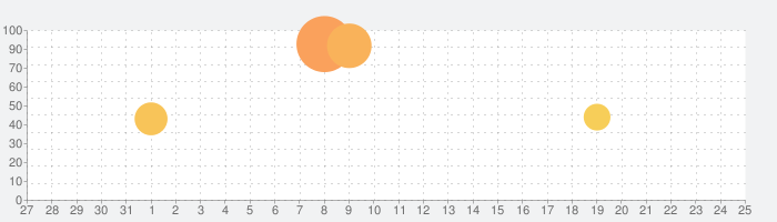 LINE家計簿の話題指数グラフ(9月25日(金))