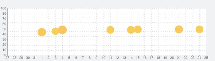 賃貸物件検索はエイブルアプリの話題指数グラフ(1月25日(月))