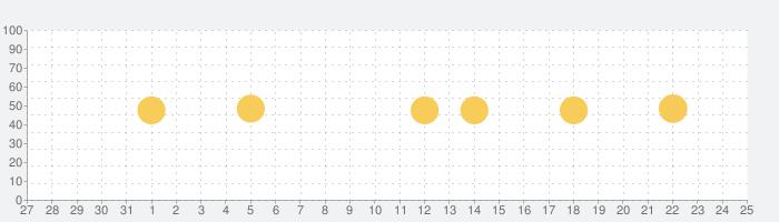 格安航空券・ホテル予約アプリ スカイチケットの話題指数グラフ(1月25日(月))
