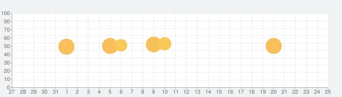 損益計算書の話題指数グラフ(1月25日(月))