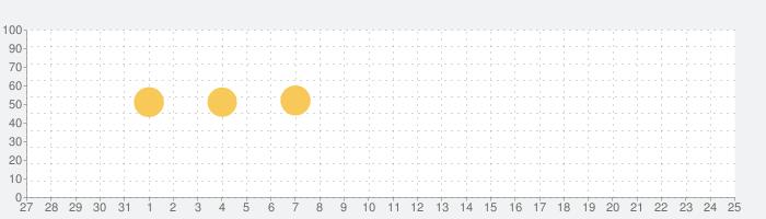 音楽MP3・ポッドキャストプレイヤー - MixerBoxの話題指数グラフ(1月25日(月))