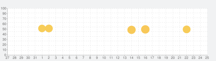 Yom!青空文庫の話題指数グラフ(6月25日(金))