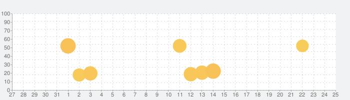 リゼロアラーム ~レム編~の話題指数グラフ(1月25日(月))