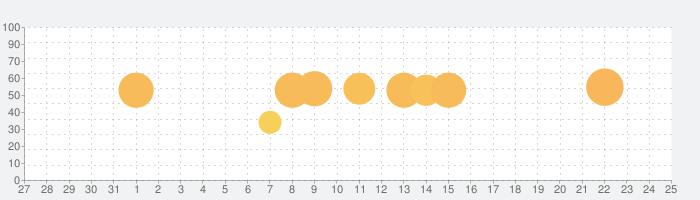 PPSSPP GOLD - PSP emulatorの話題指数グラフ(1月25日(月))