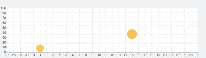 ファンタシースターオンライン2 es[本格アクションRPG]の話題指数グラフ(9月25日(土))