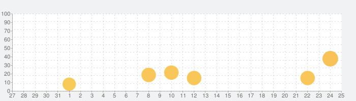 Busuu - スペイン語を学習の話題指数グラフ(9月25日(金))