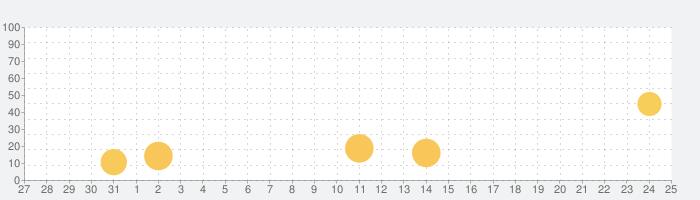 Adobe Illustrator Drawの話題指数グラフ(9月25日(金))