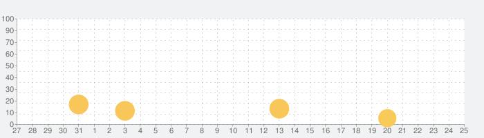 アイラブバーガー~目指せNO.1バーガーショップ~の話題指数グラフ(2月25日(火))