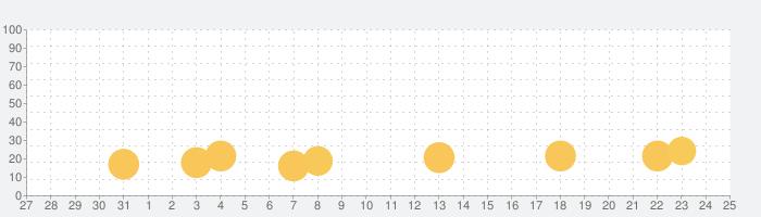 机で自転車レースの話題指数グラフ(11月25日(水))