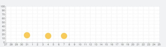 AllCastの話題指数グラフ(2月25日(火))
