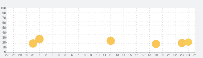 サッカー日本代表ヒーローズの話題指数グラフ(9月25日(土))
