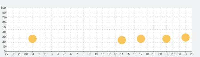 Virtual Regatta Inshoreの話題指数グラフ(9月25日(金))