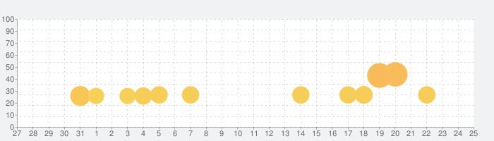高 学校 先生 シミュレーター 仮想 学校 ゲームの話題指数グラフ(6月25日(金))