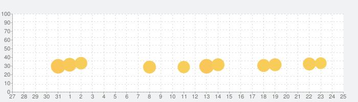 洋菓子店ローズ ~パン屋はじめました~の話題指数グラフ(2月25日(火))
