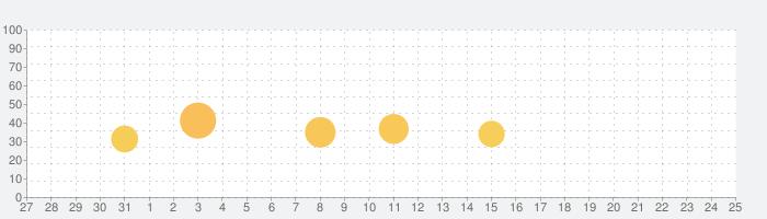ChargeSPOT チャージスポットの話題指数グラフ(9月25日(金))