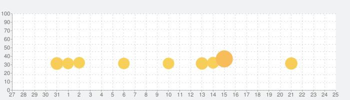 リーグ・オブ・レジェンド:ワイルドリフトの話題指数グラフ(9月25日(土))