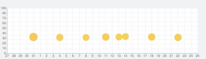 Gravity Rider オフロード系オートバイレースの話題指数グラフ(11月25日(水))