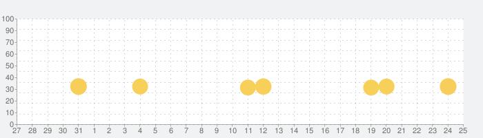 小学算数アニメーション (1~6年生)の話題指数グラフ(11月25日(水))