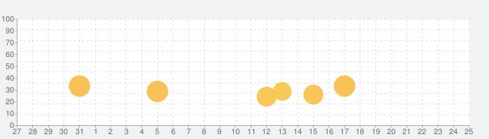 診療圏調査の話題指数グラフ(1月25日(月))