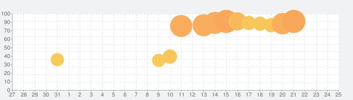 ニトリアプリの話題指数グラフ(2月25日(火))