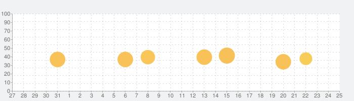 フォント + 日本語フォント & Emojiの話題指数グラフ(2月25日(火))