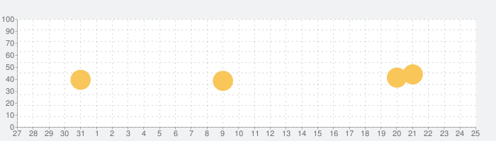 ARAPPLI - AR(拡張現実)アプリの話題指数グラフ(2月25日(火))