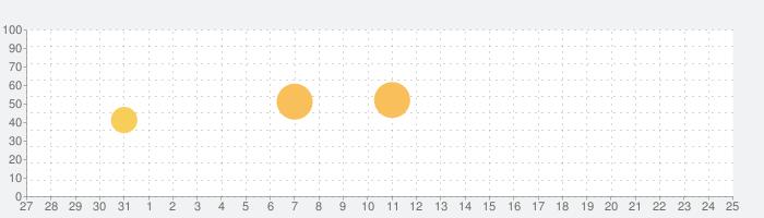 SA 連絡先の話題指数グラフ(2月25日(火))