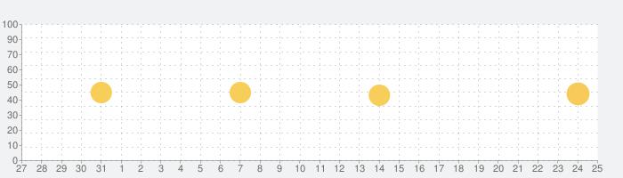 minne(ミンネ)- ハンドメイドマーケットの話題指数グラフ(9月25日(金))