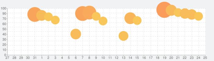 キングダム セブンフラッグスの話題指数グラフ(2月25日(火))