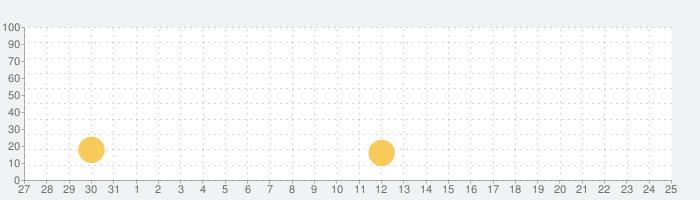 Twinkle - Unicorn Cat Princessの話題指数グラフ(6月25日(金))