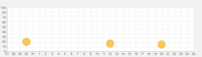 君の目的はボクを殺すこと3の話題指数グラフ(9月25日(金))