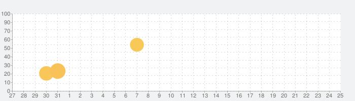 ドコデモFMの話題指数グラフ(2月25日(火))