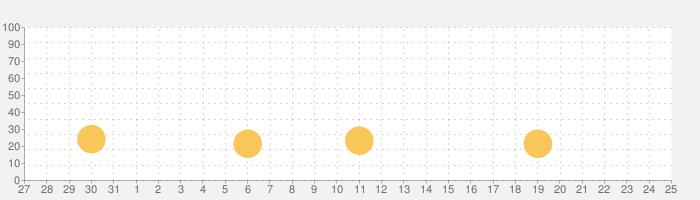 机で野球の話題指数グラフ(9月25日(金))