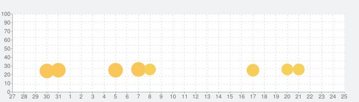 Friday Funny Mod Flippy FNFの話題指数グラフ(9月25日(土))