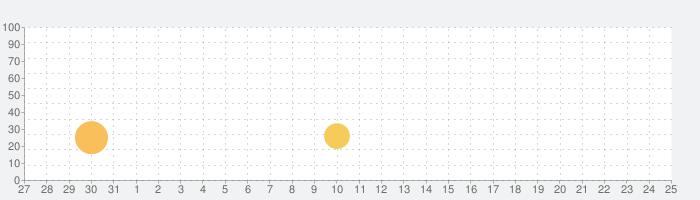 愛料理 - 美食自己做の話題指数グラフ(6月25日(金))