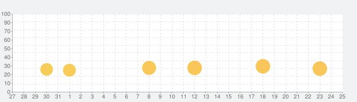 さわってわかる時計の読み方の話題指数グラフ(11月25日(水))