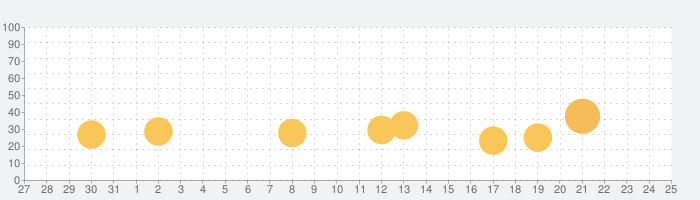 KIDSの話題指数グラフ(2月25日(火))