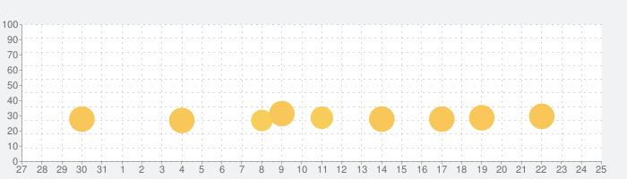 2歳から4歳のキッズゲーム・男の子と女の子向け着せ替えアプリの話題指数グラフ(11月25日(水))