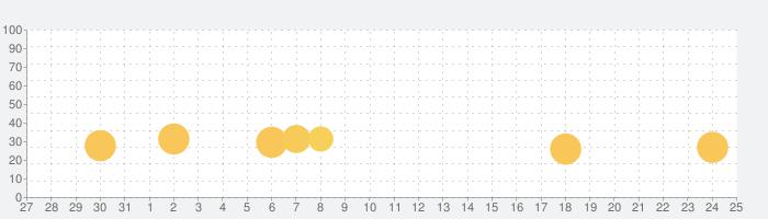 Rabbits えいごで言ってみよう!の話題指数グラフ(6月25日(金))