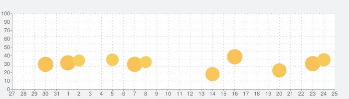 音楽着メロiPhone用のの話題指数グラフ(9月25日(土))